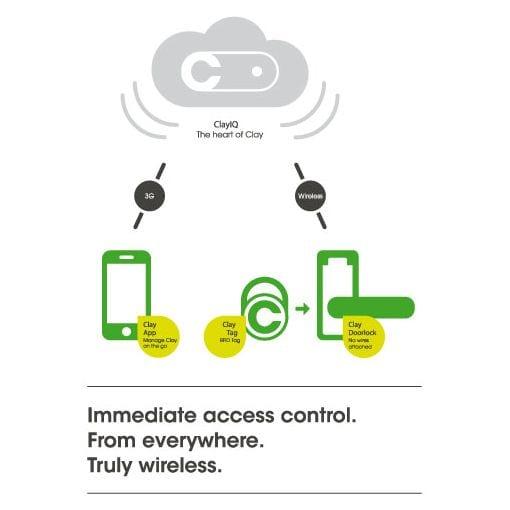 Access Control | CLASS Locksmiths